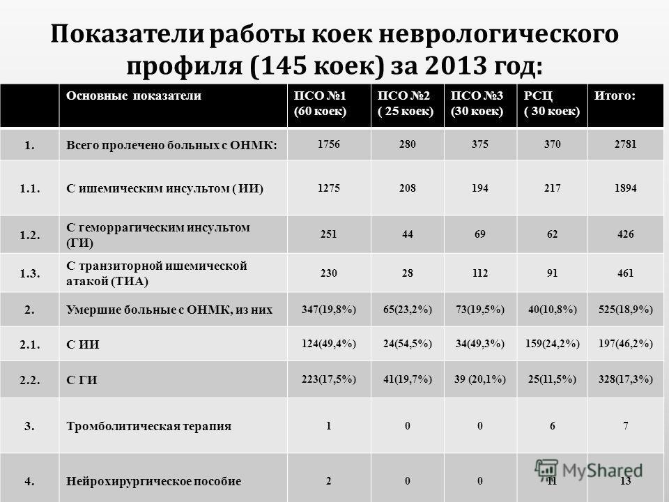 Показатели работы коек неврологического профиля (145 коек ) за 2013 год : Основные показателиПСО 1 (60 коек) ПСО 2 ( 25 коек) ПСО 3 (30 коек) РСЦ ( 30 коек) Итого: 1.Всего пролечено больных с ОНМК: 17562803753702781 1.1.С ишемическим инсультом ( ИИ)