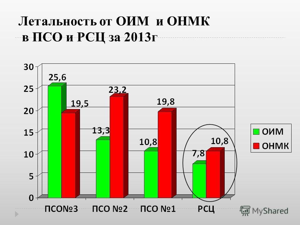 Летальность от ОИМ и ОНМК в ПСО и РСЦ за 2013г