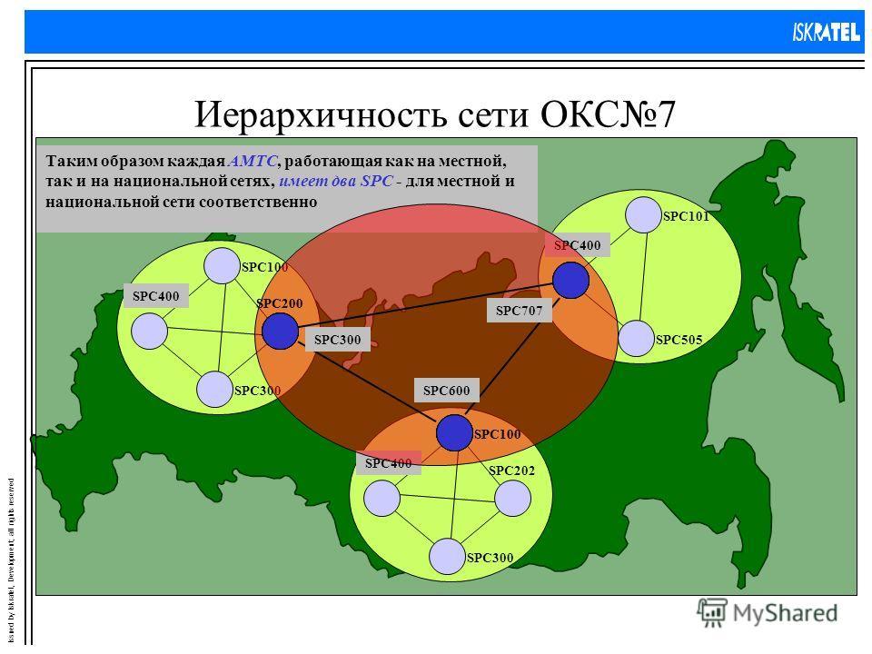 Issued by Iskratel, Development; all rights reserved Иерархичность сети ОКС7 SPC101 SPC505 SPC400 SPC100 SPC200 SPC300 SPC400 SPC100 SPC202 SPC300 SPC400 Рассмотрим фрагмент национальной сети, состоящий из трех местных сетей. Местные узлы коммутации