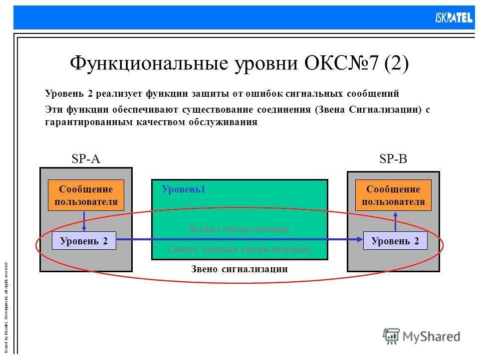 Issued by Iskratel, Development; all rights reserved Функциональные уровни ОКС7 (2) Уровень 2 реализует функции защиты от ошибок сигнальных сообщений SP-ASP-B Уровень1 Сообщение пользователя Уровень 2 Канал сигнализации Уровень 2 Сообщение пользовате