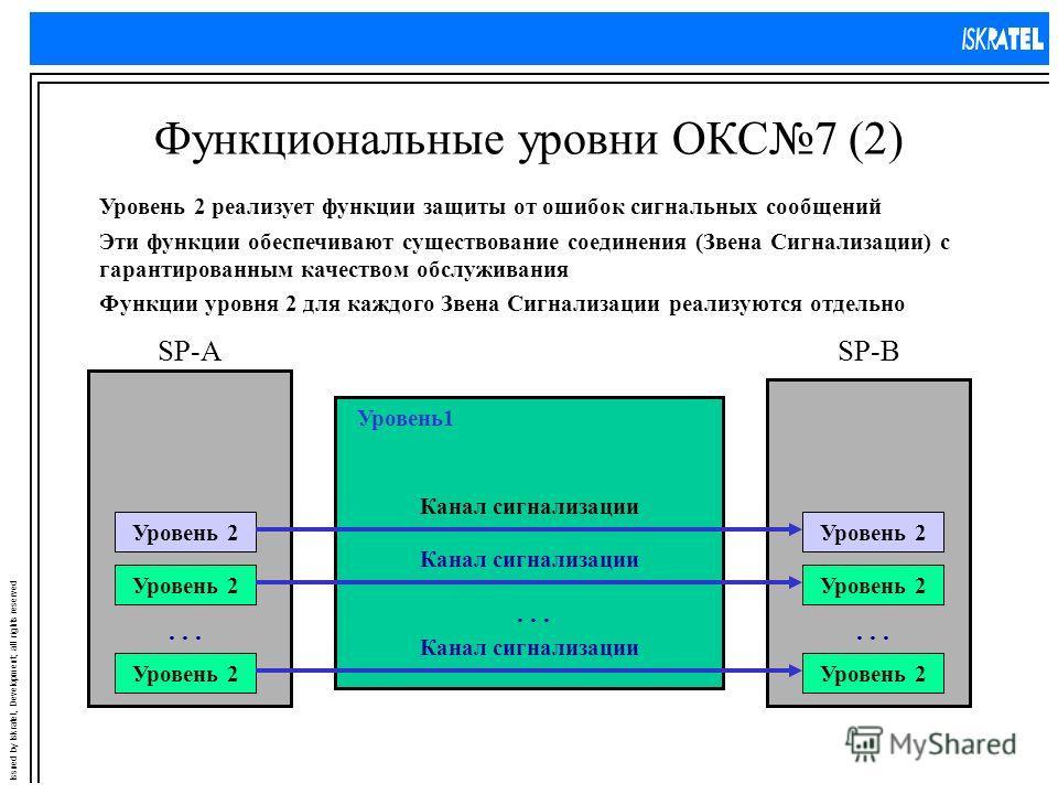 Issued by Iskratel, Development; all rights reserved Функциональные уровни ОКС7 (2) Уровень 2 реализует функции защиты от ошибок сигнальных сообщений SP-ASP-B Уровень1 Эти функции обеспечивают существование соединения (Звена Сигнализации) с гарантиро