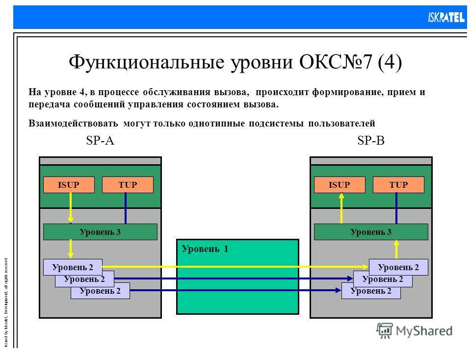 Issued by Iskratel, Development; all rights reserved Функциональные уровни ОКС7 (4) На уровне 4, в процессе обслуживания вызова, происходит формирование, прием и передача сообщений управления состоянием вызова. Уровень 3 SP-ASP-B Уровень 2 Уровень 3