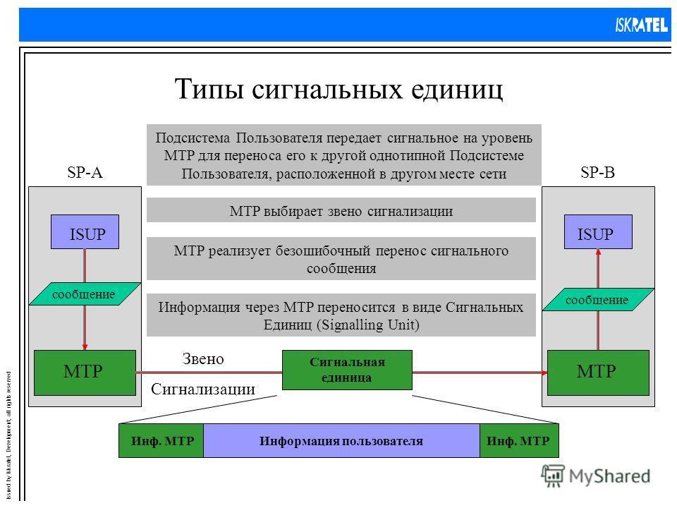 Issued by Iskratel, Development; all rights reserved Типы сигнальных единиц MTP ISUP SP-ASP-B Подсистема Пользователя передает сигнальное на уровень MTP для переноса его к другой однотипной Подсистеме Пользователя, расположенной в другом месте сети с