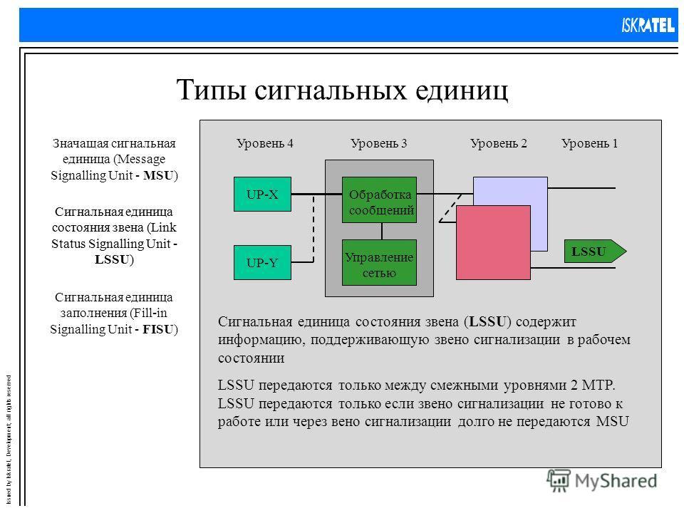 Issued by Iskratel, Development; all rights reserved Типы сигнальных единиц Уровень 4Уровень 3Уровень 2Уровень 1 UP-X UP-Y Обработка сообщений Управление сетью Значащая сигнальная единица (Message Signalling Unit - MSU) Сигнальная единица состояния з