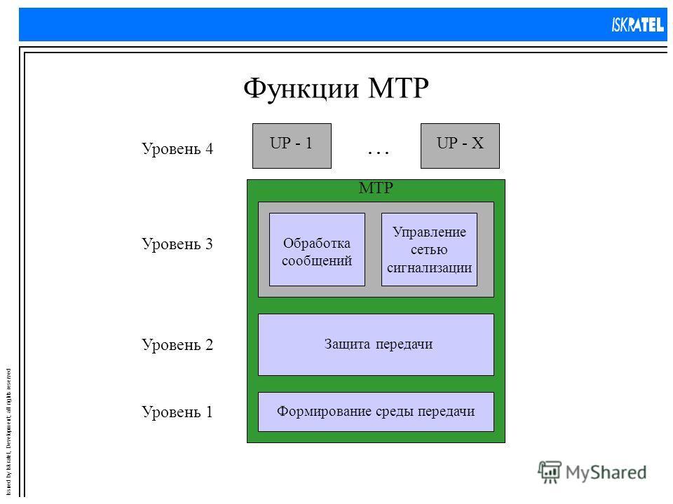Issued by Iskratel, Development; all rights reserved Функции MTP UP - 1UP - X... MTP Уровень 4 Уровень 3 Уровень 2 Уровень 1 Обработка сообщений Управление сетью сигнализации Защита передачи Формирование среды передачи