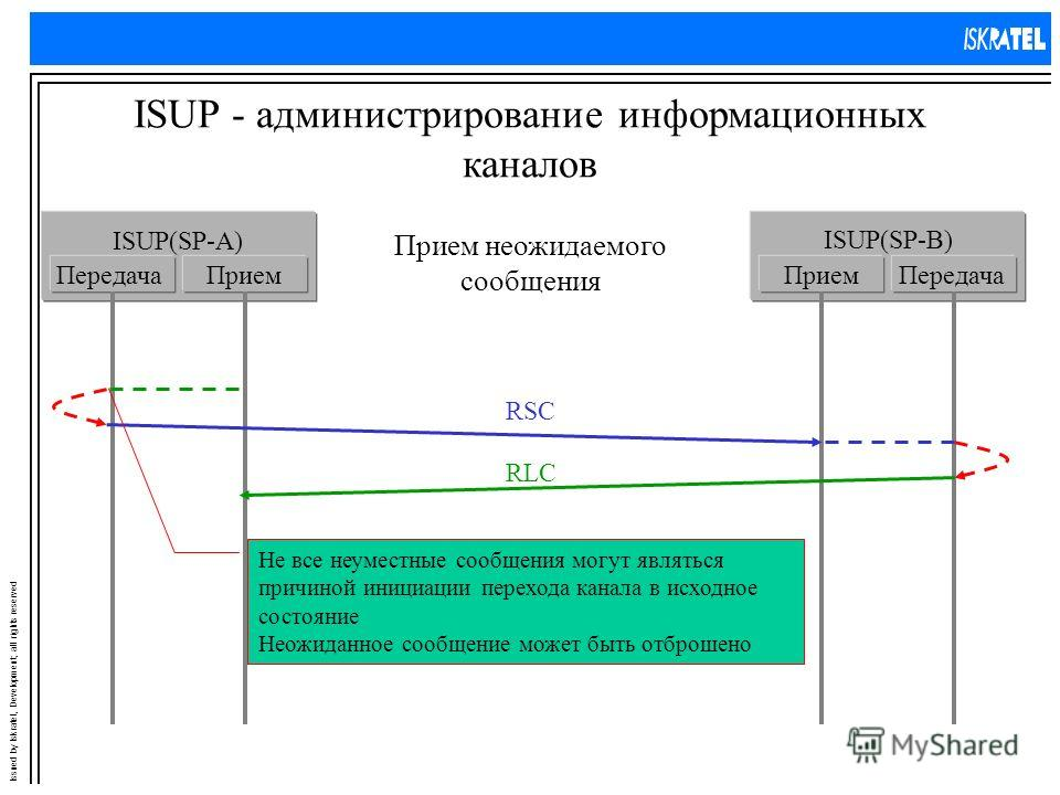 Issued by Iskratel, Development; all rights reserved ISUP - администрирование информационных каналов Прием неожидаемого сообщения ISUP(SP-A) ПередачаПрием ISUP(SP-B) ПриемПередача RSC RLC Не все неуместные сообщения могут являться причиной инициации