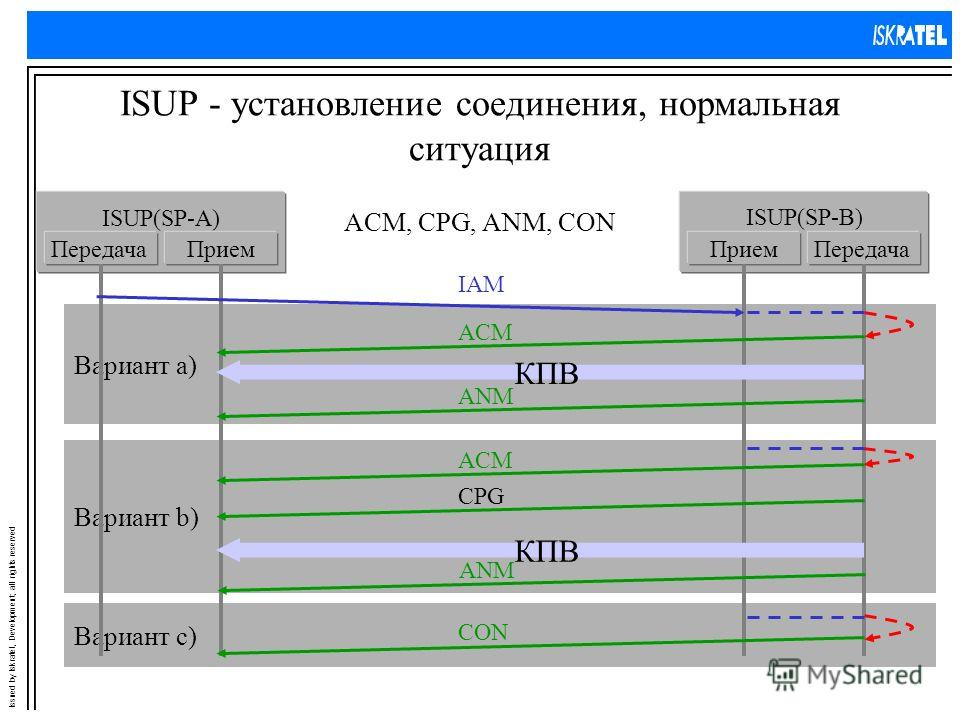 Issued by Iskratel, Development; all rights reserved Вариант с) Вариант b) Вариант a) ISUP - установление соединения, нормальная ситуация ACM, CPG, ANM, CON ISUP(SP-A) ПередачаПрием ISUP(SP-B) ПриемПередача IAM ANM ACM КПВ ANM ACM КПВ CON CPG