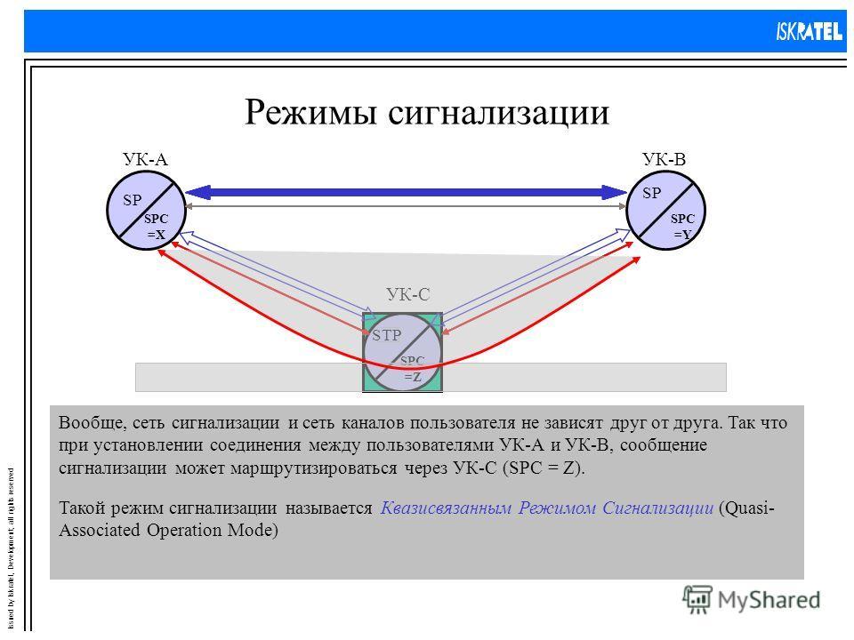 Issued by Iskratel, Development; all rights reserved Режимы сигнализации УК-ВУК-А SP SPC =X SPC =Y УК-С SPC =Z SP(Z) не влияет на обмен сообщениями между SP(A) и SP(B) и, таким образом, превращается в STP(Z) Режим сигнализации, в котором установление