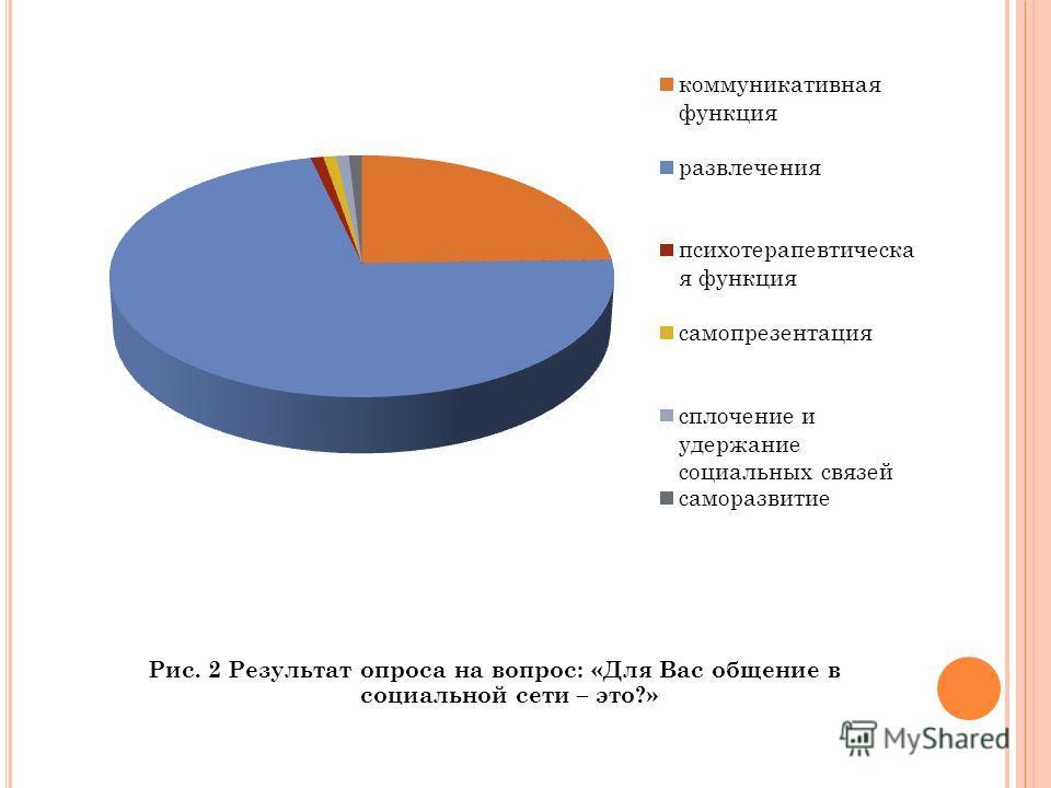 Рис. 2 Результат опроса на вопрос: «Для Вас общение в социальной сети – это?»