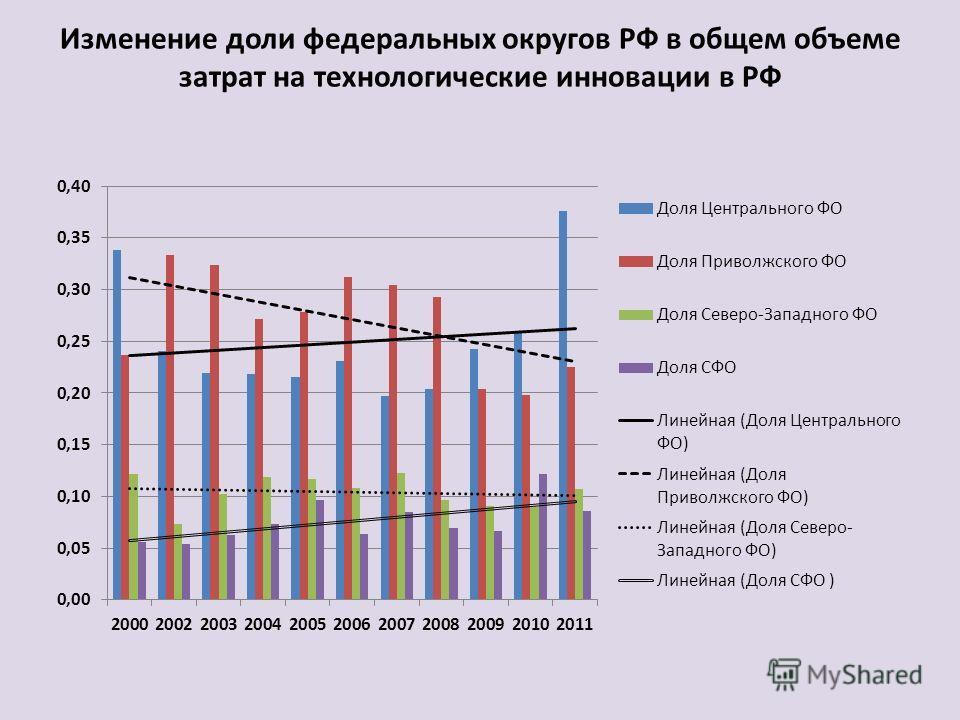 Изменение доли федеральных округов РФ в общем объеме затрат на технологические инновации в РФ