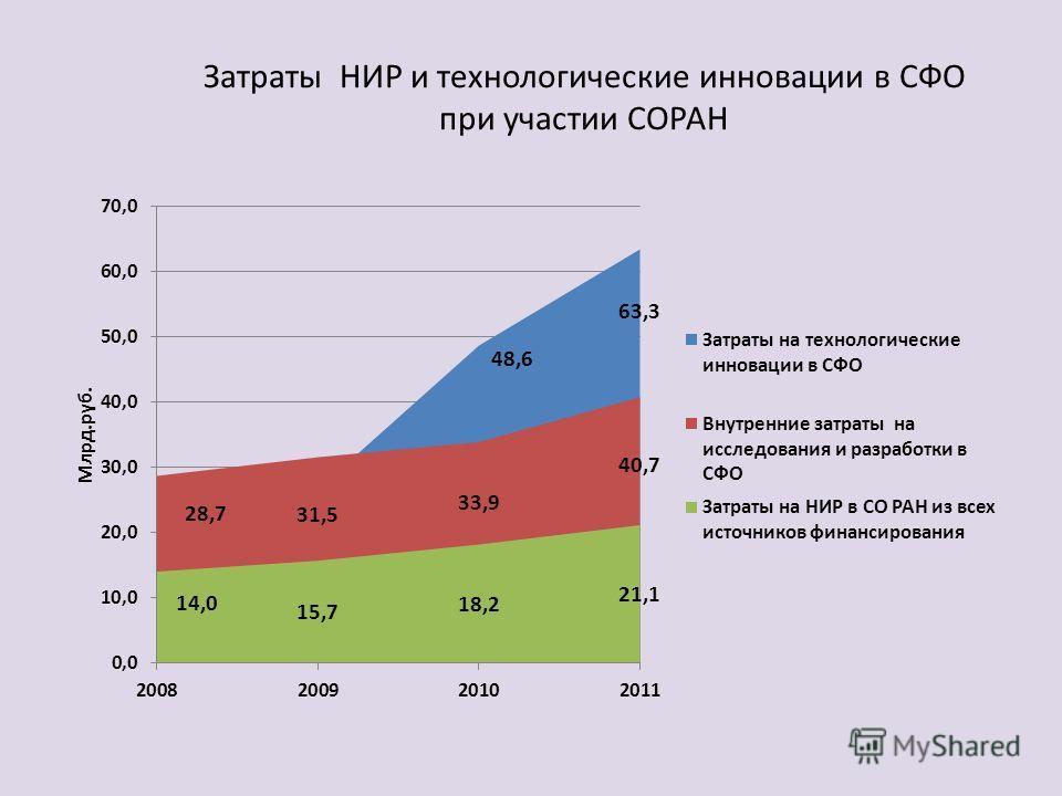 Затраты НИР и технологические инновации в СФО при участии СОРАН