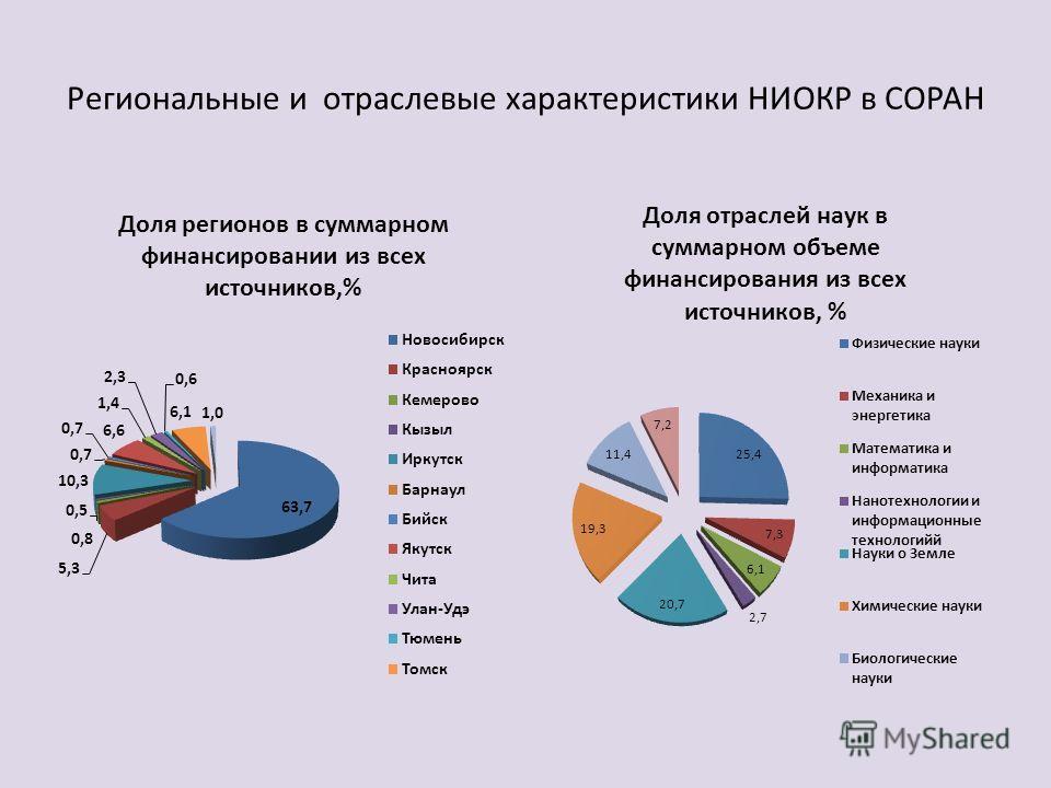Региональные и отраслевые характеристики НИОКР в СОРАН