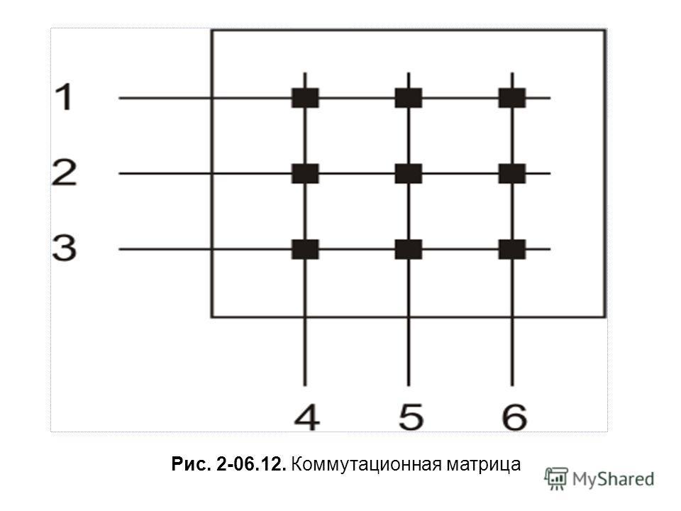 Рис. 2-06.12. Коммутационная матрица