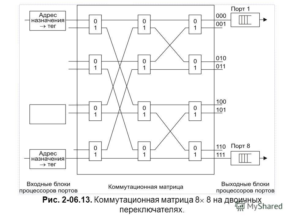Рис. 2-06.13. Коммутационная матрица 8 8 на двоичных переключателях.
