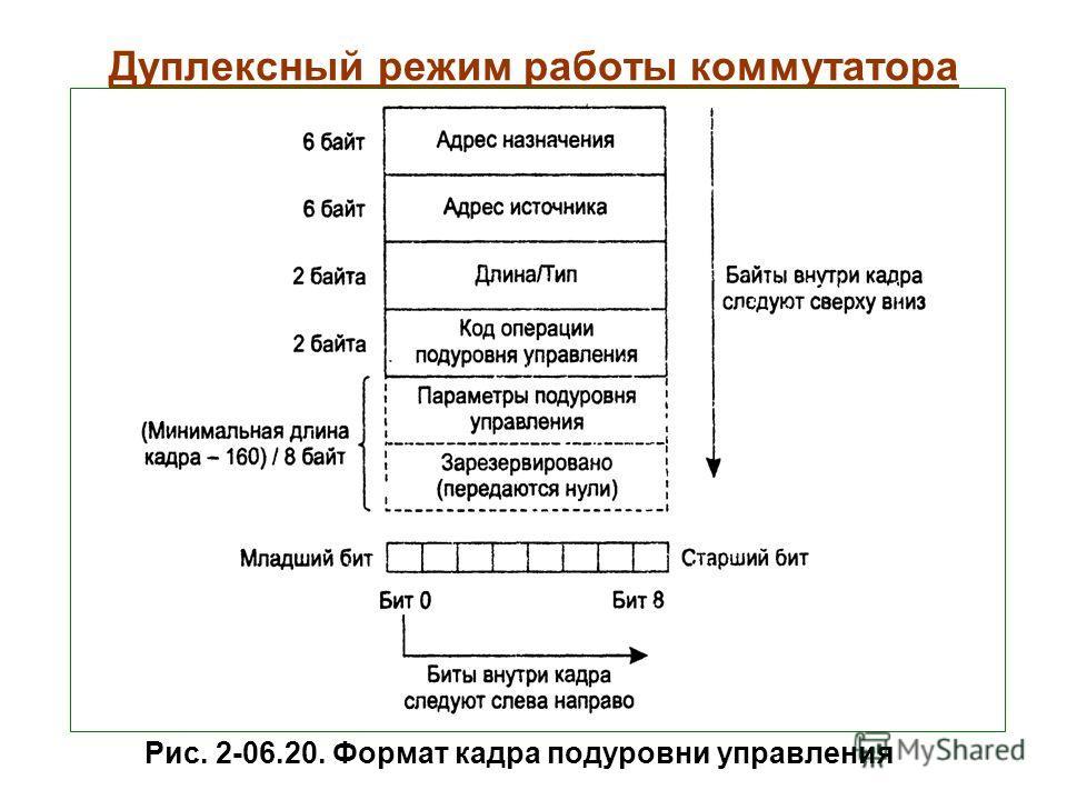 Дуплексный режим работы коммутатора Рис. 2-06.20. Формат кадра подуровни управления