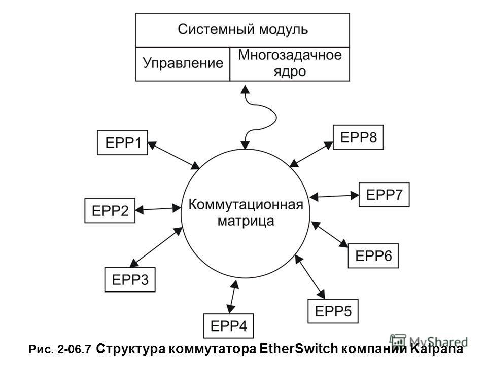 Рис. 2-06.7 Структура коммутатора EtherSwitch компании Kalpana