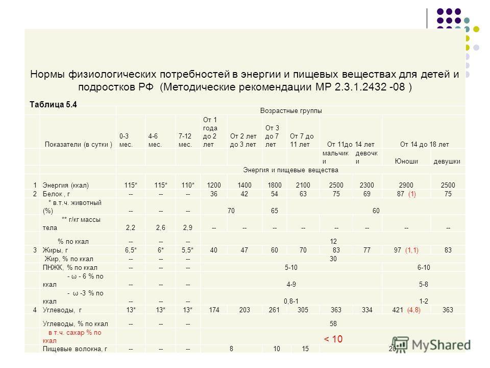 Нормы физиологических потребностей в энергии и пищевых веществах для детей и подростков РФ (Методические рекомендации МР 2.3.1.2432 -08 ) Возрастные группы Показатели (в сутки ) 0-3 мес. 4-6 мес. 7-12 мес. От 1 года до 2 лет От 2 лет до 3 лет От 3 до