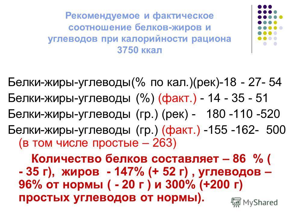 Рекомендуемое и фактическое соотношение белков-жиров и углеводов при калорийности рациона 3750 ккал Белки-жиры-углеводы(% по кал.)(рек)-18 - 27- 54 Белки-жиры-углеводы (%) (факт.) - 14 - 35 - 51 Белки-жиры-углеводы (гр.) (рек) - 180 -110 -520 Белки-ж