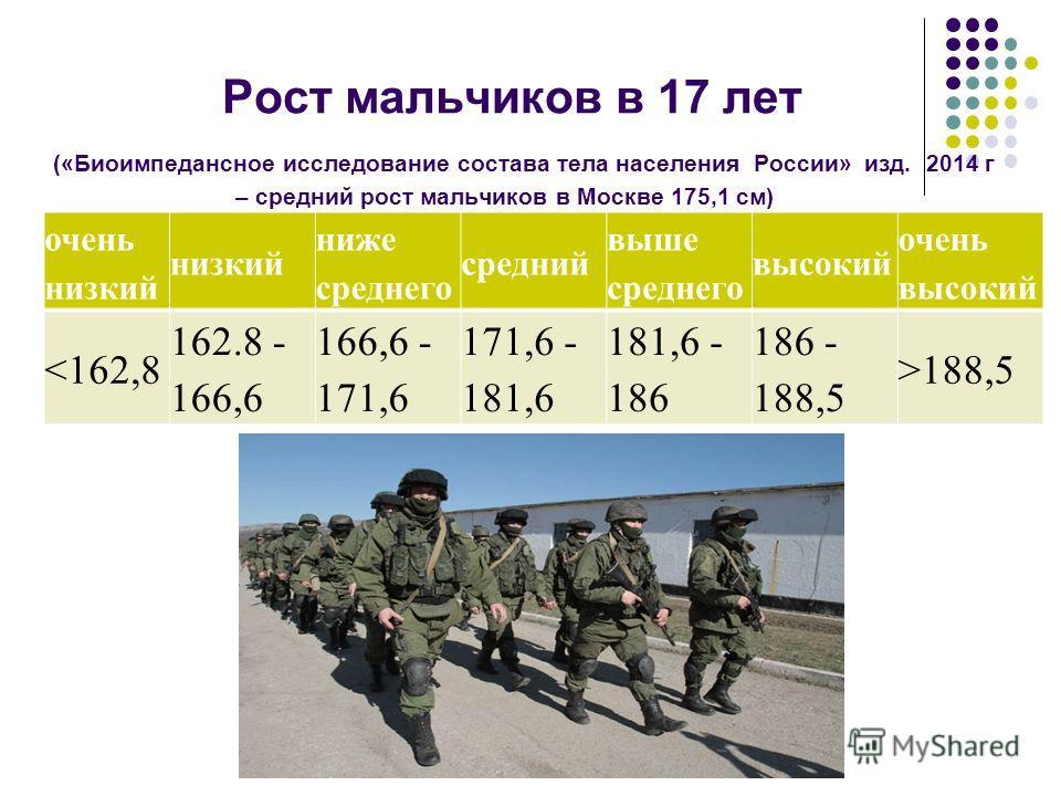Рост мальчиков в 17 лет («Биоимпедансное исследование состава тела населения России» изд. 2014 г – средний рост мальчиков в Москве 175,1 см) очень низкий низкий ниже среднего средний выше среднего высокий очень высокий 188,5
