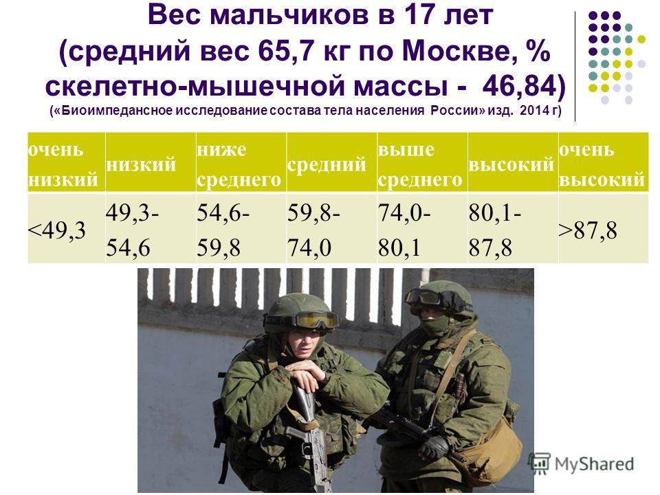 Вес мальчиков в 17 лет (средний вес 65,7 кг по Москве, % скелетно-мышечной массы - 46,84) («Биоимпедансное исследование состава тела населения России» изд. 2014 г) очень низкий низкий ниже среднего средний выше среднего высокий очень высокий 87,8