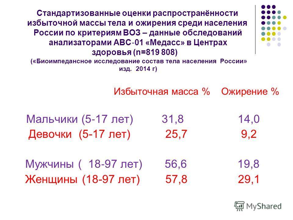 Стандартизованные оценки распространённости избыточной массы тела и ожирения среди населения России по критериям ВОЗ – данные обследований анализаторами АВС 01 «Медасс» в Центрах здоровья (n=819 808) («Биоимпедансное исследование состав тела населени
