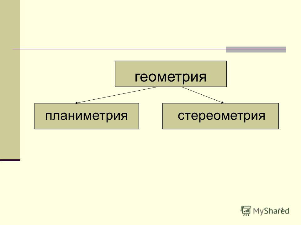 (от греч. gе земля и metreo мерю) часть математики, представляющая науку о пространственных отношениях и формах тел, а также о других отношениях и формах действительности, сходных с пространственными по своей структуре.