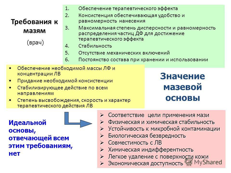 Требования к мазям 1.Обеспечение терапевтического эффекта 2.Консистенция обеспечивающая удобство и равномерность нанесения 3.Максимальная степень дисперсности и равномерность распределения частиц ДФ для достижение терапевтического эффекта 4.Стабильно