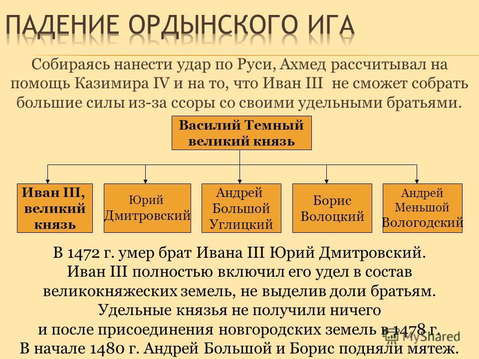 Собираясь нанести удар по Руси, Ахмед рассчитывал на помощь Казимира IV и на то, что Иван III не сможет собрать большие силы из-за ссоры со своими удельными братьями. Василий Темный великий князь Иван III, великий князь Юрий Дмитровский Андрей Большо