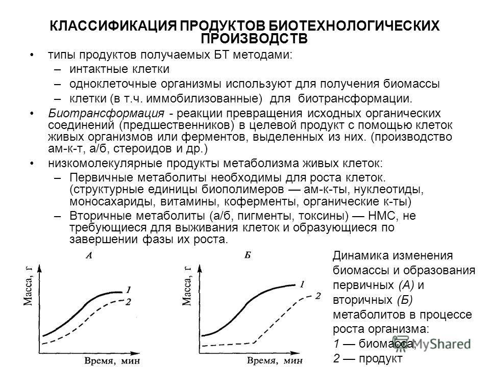КЛАССИФИКАЦИЯ ПРОДУКТОВ БИОТЕХНОЛОГИЧЕСКИХ ПРОИЗВОДСТВ типы продуктов получаемых БТ методами: –интактные клетки –одноклеточные организмы используют для получения биомассы –клетки (в т.ч. иммобилизованные) для биотрансформации. Биотрансформация - реак