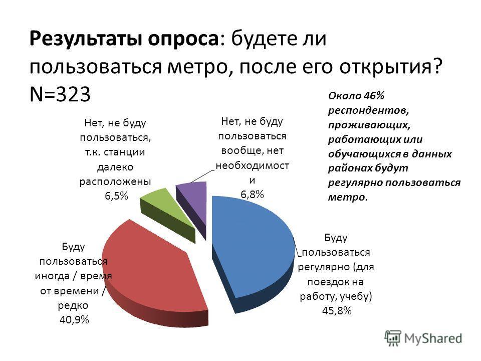 Результаты опроса: будете ли пользоваться метро, после его открытия? N=323 Около 46% респондентов, проживающих, работающих или обучающихся в данных районах будут регулярно пользоваться метро.