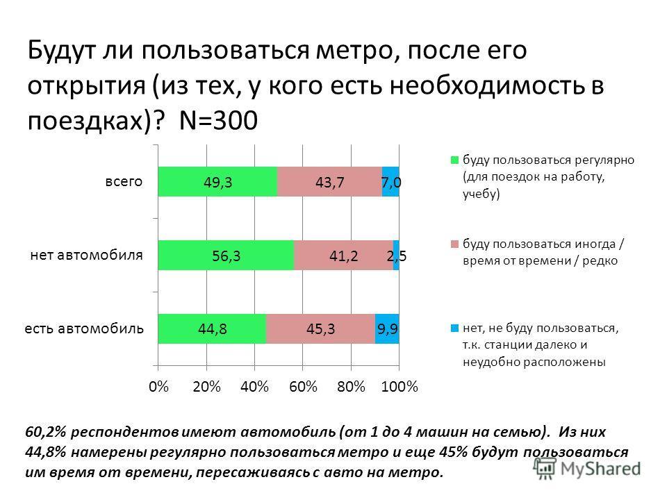 Будут ли пользоваться метро, после его открытия (из тех, у кого есть необходимость в поездках)? N=300 60,2% респондентов имеют автомобиль (от 1 до 4 машин на семью). Из них 44,8% намерены регулярно пользоваться метро и еще 45% будут пользоваться им в