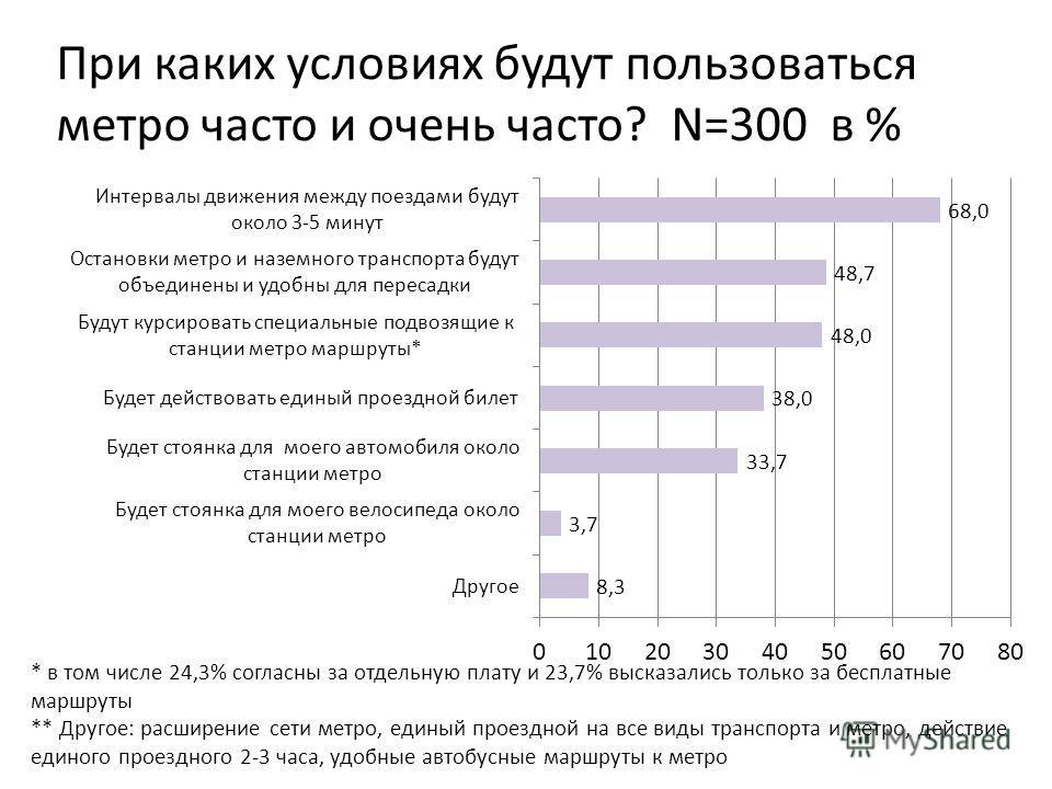 При каких условиях будут пользоваться метро часто и очень часто? N=300 в % * в том числе 24,3% согласны за отдельную плату и 23,7% высказались только за бесплатные маршруты ** Другое: расширение сети метро, единый проездной на все виды транспорта и м