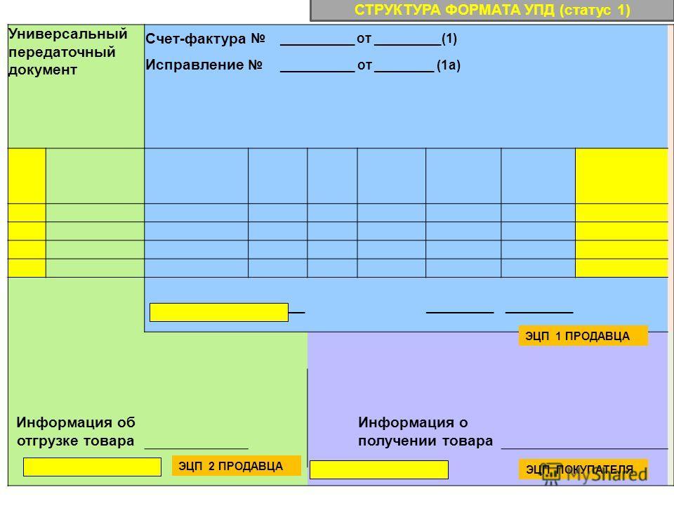 Универсальный передаточный документ Счет-фактура __________ от _________(1) Исправление __________ от ________ (1а) _______ _________ Информация об отгрузке товара Информация о получении товара ЭЦП 2 ПРОДАВЦА ЭЦП ПОКУПАТЕЛЯ ЭЦП 1 ПРОДАВЦА СТРУКТУРА Ф