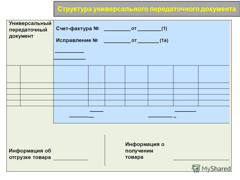 Универсальный передаточный документ Счет-фактура __________ от _________(1) Исправление __________ от ________ (1а) ___________ ____________ _______ _________ Информация об отгрузке товара Информация о получении товара Структура универсального переда