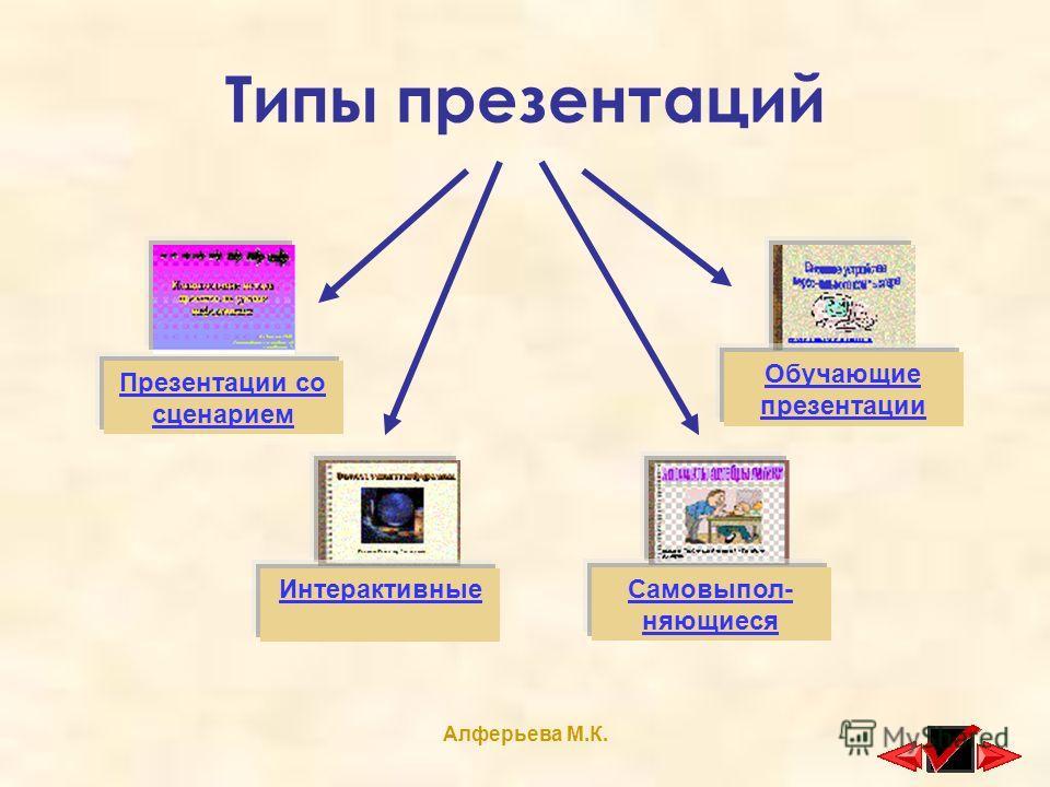 Алферьева М.К. Типы презентаций Презентации со сценарием Интерактивные Самовыпол- няющиеся Обучающие презентации