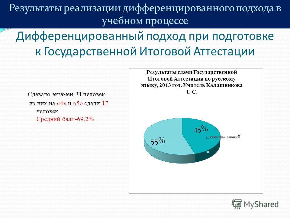 Дифференцированный подход при подготовке к Государственной Итоговой Аттестации Сдавало экзамен 31 человек, из них на «4» и «5» сдали 17 человек Средний балл-69,2% Результаты реализации дифференцированного подхода в учебном процессе