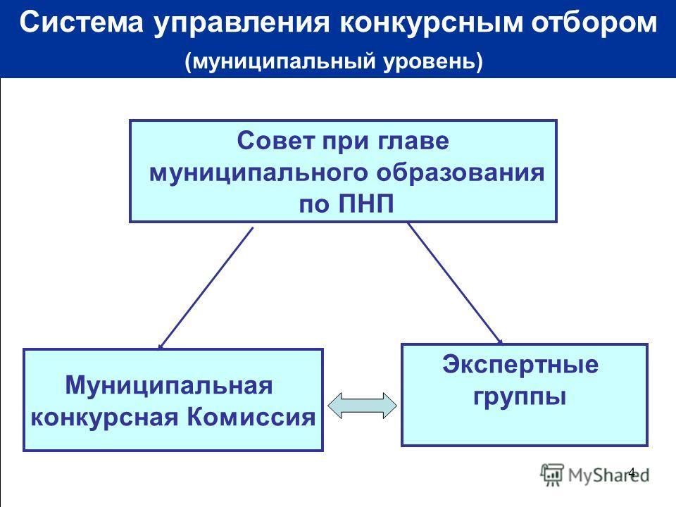 4 Совет при главе муниципального образования по ПНП Муниципальная конкурсная Комиссия Экспертные группы Система управления конкурсным отбором (муниципальный уровень)