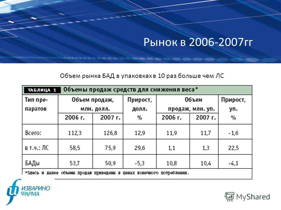 Рынок в 2006-2007гг Объем рынка БАД в упаковках в 10 раз больше чем ЛС