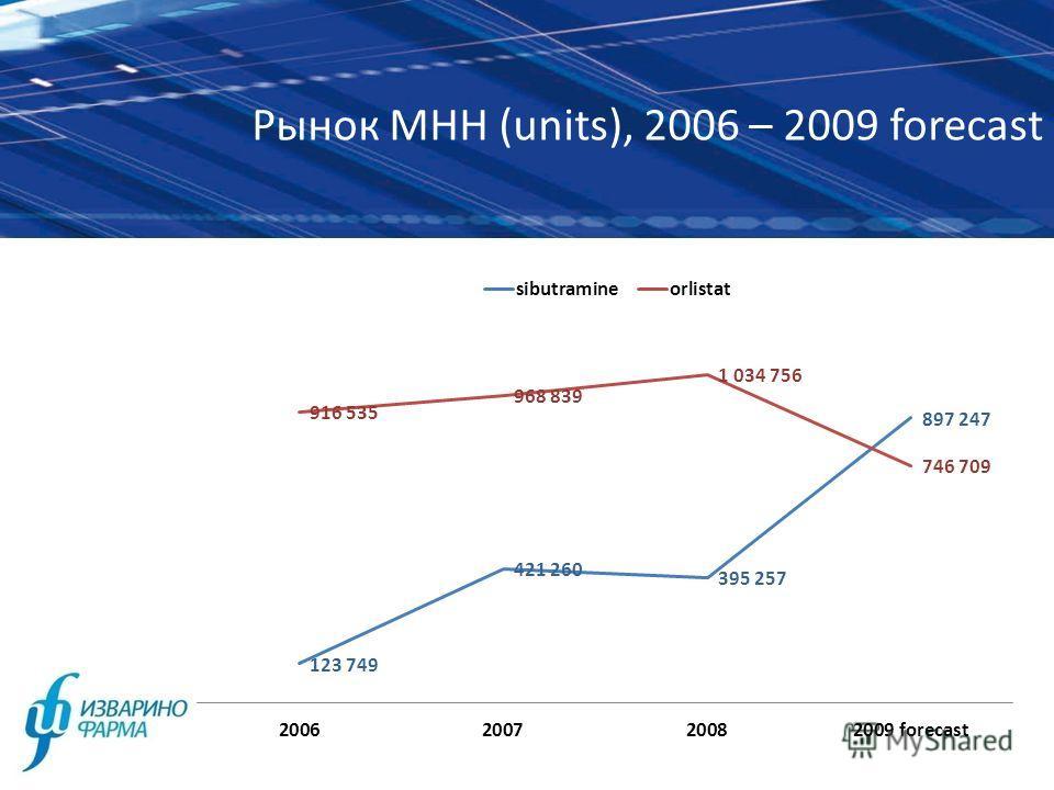 Рынок МНН (units), 2006 – 2009 forecast