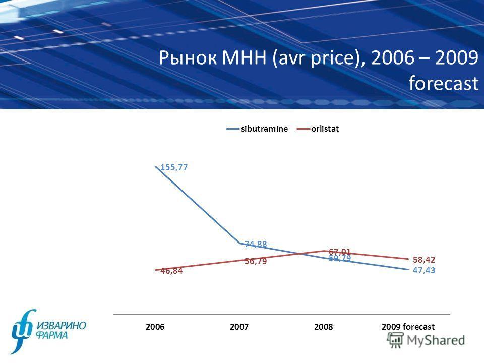 Рынок МНН (avr price), 2006 – 2009 forecast