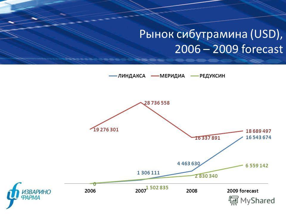 Рынок сибутрамина (USD), 2006 – 2009 forecast