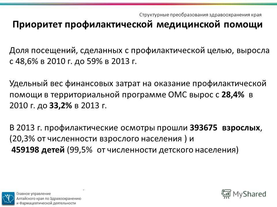 Приоритет профилактической медицинской помощи Доля посещений, сделанных с профилактической целью, выросла с 48,6% в 2010 г. до 59% в 2013 г. Удельный вес финансовых затрат на оказание профилактической помощи в территориальной программе ОМС вырос с 28
