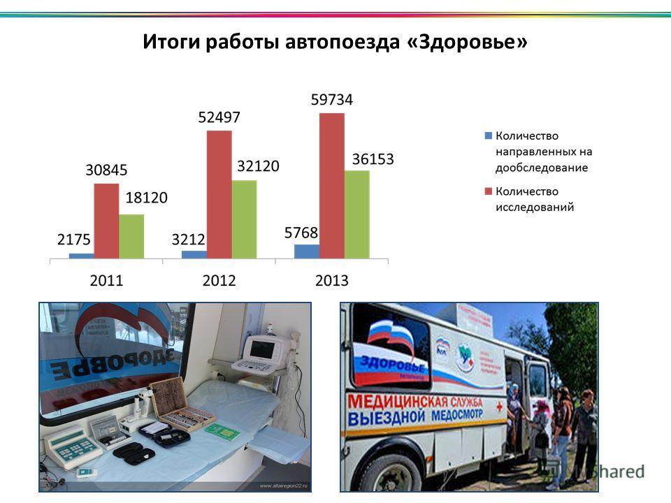 Итоги работы автопоезда «Здоровье»