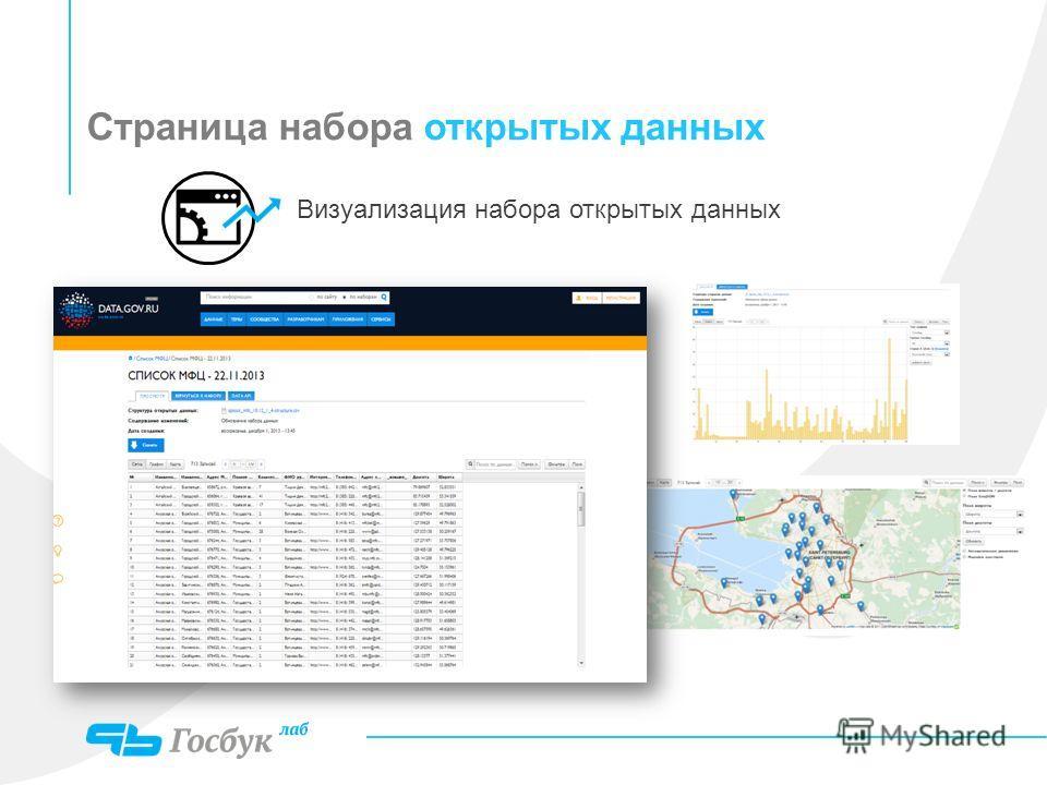 Страница набора открытых данных Визуализация набора открытых данных