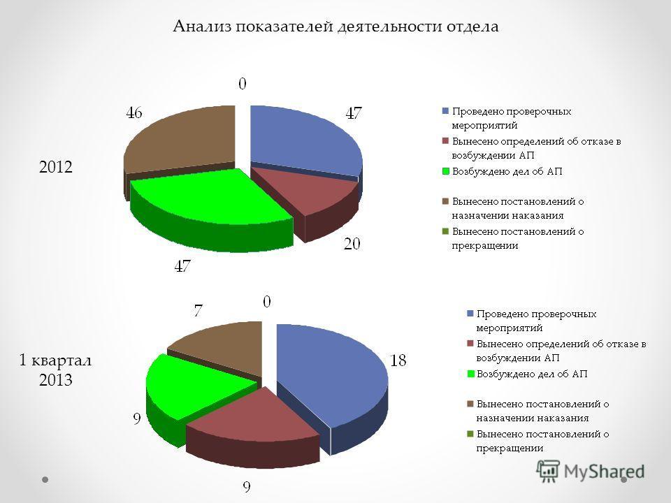 2012 1 квартал 2013 Анализ показателей деятельности отдела
