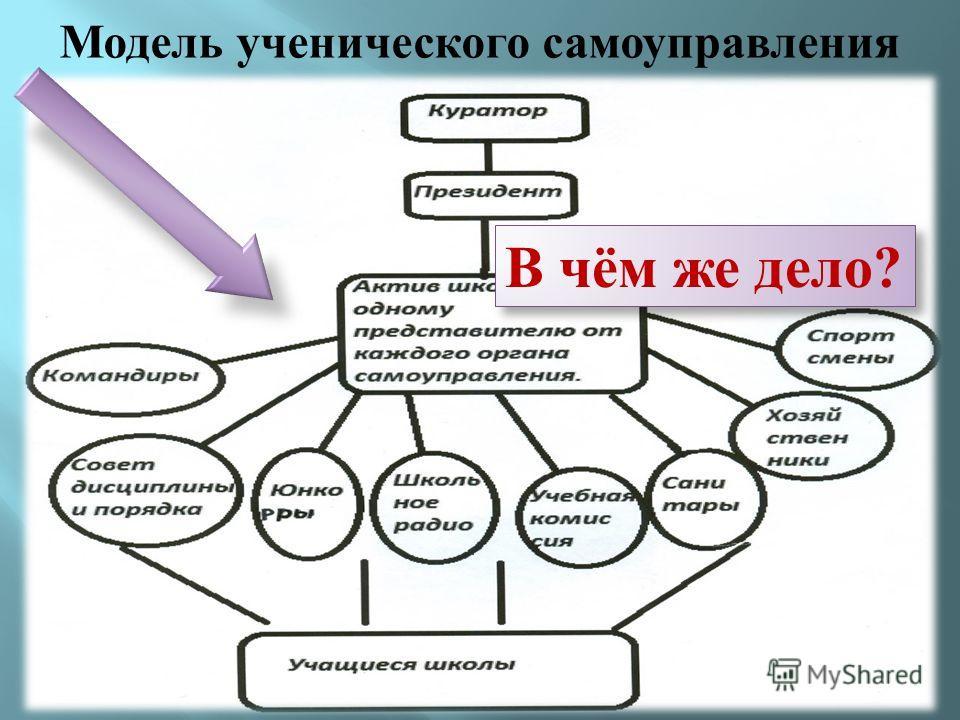 Модель ученического самоуправления В В чём же дело?