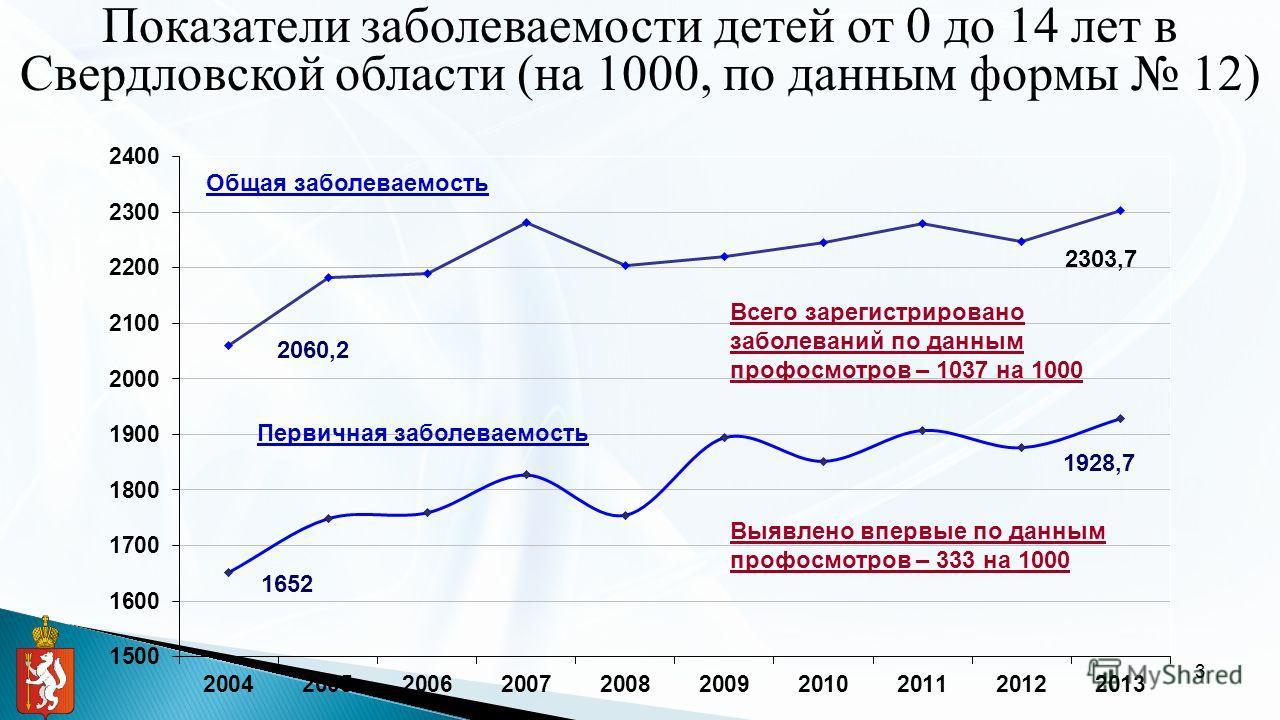 3 Показатели заболеваемости детей от 0 до 14 лет в Свердловской области (на 1000, по данным формы 12) Первичная заболеваемость 1652 1928,7 2060,2 2303,7 Общая заболеваемость Всего зарегистрировано заболеваний по данным профосмотров – 1037 на 1000 Выя