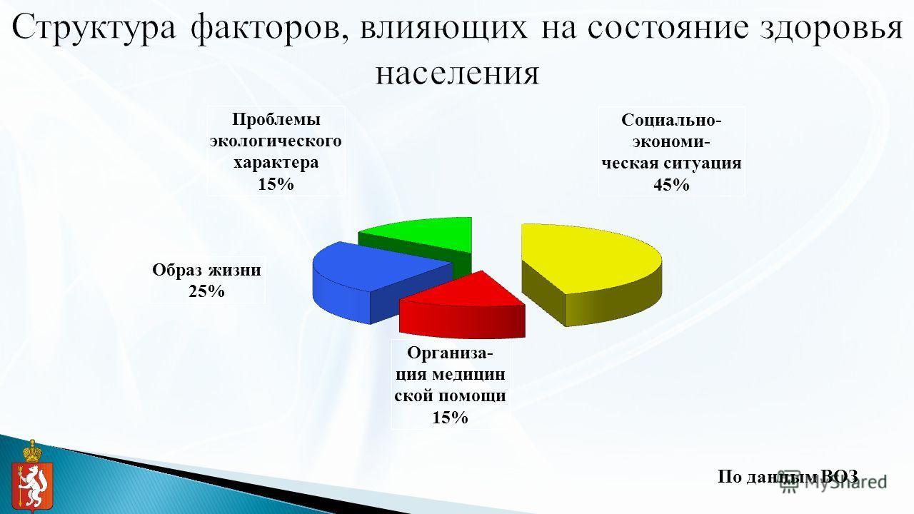 По данным ВОЗ