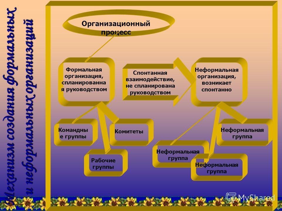 Виды организаций: Формальные Формальные Неформальные. Неформальные.