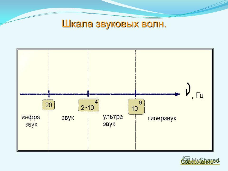 Шкала звуковых волн. Содержание>> Содержание>>